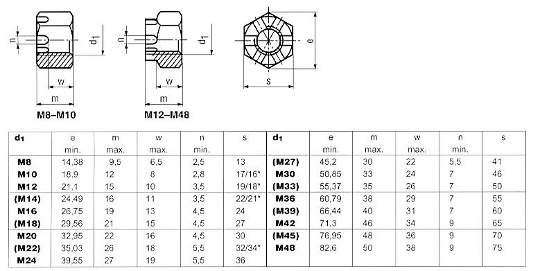 Mutter M10x1 DIN 935 Kronenmutter